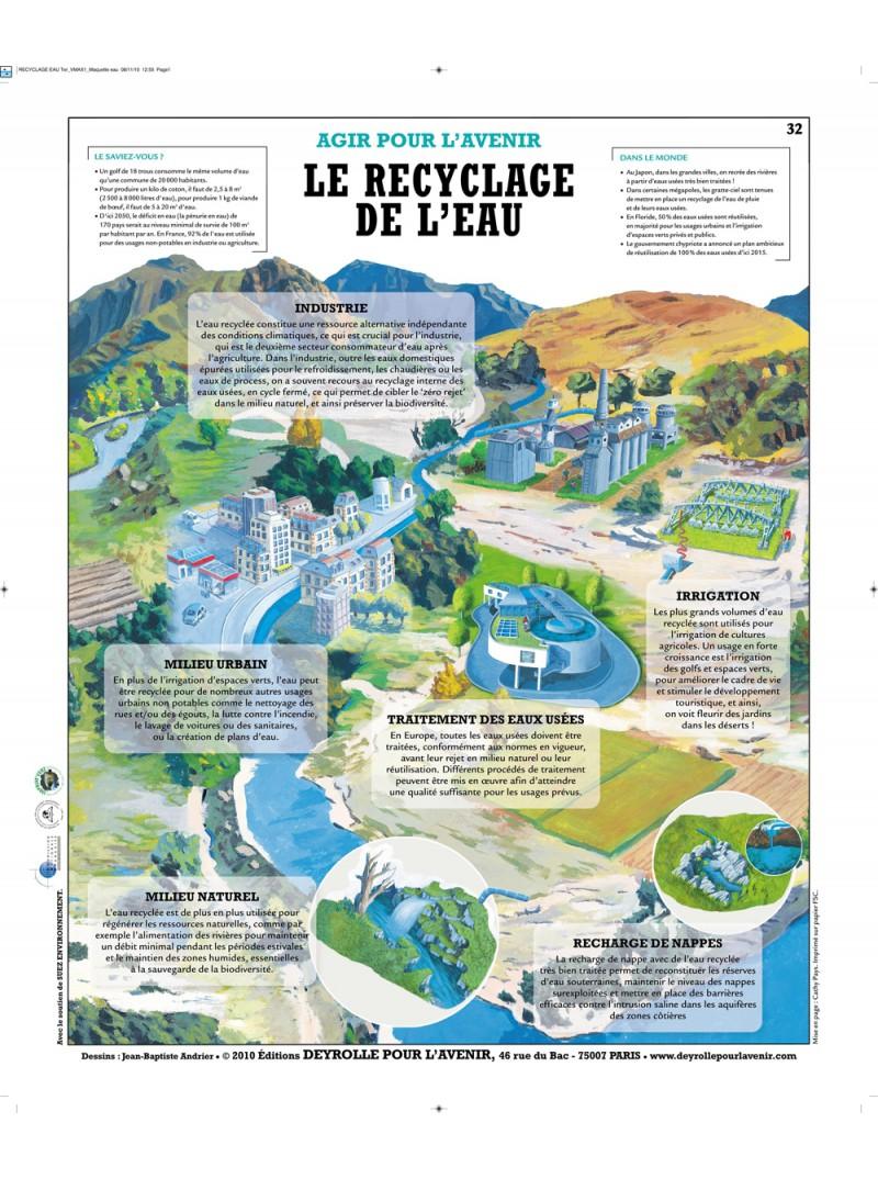 Le recyclage de l'eau